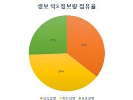 [빅데이터] 한화생명 온라인 정보량 업계 '톱'…삼성생명 '블로그·카페' 마케팅 주효