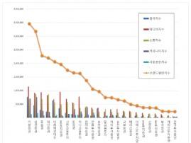 증권사 브랜드평판 10월 빅데이터 분석 1위는 키움증권... 2위 삼성증권,  3위 KB증권 順