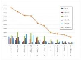 부동산신탁 브랜드평판 10월 빅데이터 분석 1위는 한국토지신탁... 2위 한국자산신탁, 3위 국제자산신탁 順