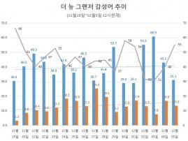 [빅데이터] 현대차 '더 뉴 그랜저' 페리, 긍정률 40% 돌파…소비자 관심은 감소 추세