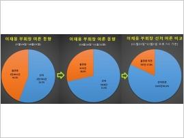 [빅데이터] 이재용 부회장 선처 여론 82% 넘었다…시간 지날수록 긍정 의견 확산세