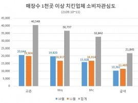 [빅데이터] '교촌치킨' 소비자 관심 선두…'BBQ치킨' 주요 채널 고른 긍정 정보 눈길
