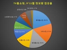 [빅데이터] 홈쇼핑업계 소비자 관심도 '롯데홈쇼핑' 톱…신세계TV쇼핑 '부정률' 최저