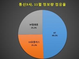 [빅데이터] 5G시장 'LG유플러스' 급부상…'SK텔레콤' 소비자 관심·호감도 동반 하락