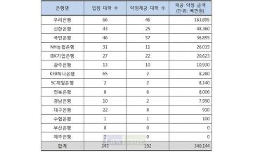 """김해영 """"시중은행들, 대학 주거래은행 선정 거액의 약정금 기부"""""""