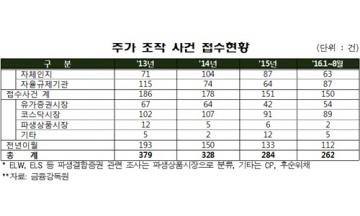 """김관영 """"3년새 신규 주가조작 사건 급등"""""""