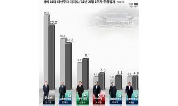 'UN 결의 위배 논란' 반기문 큰 폭 하락.. 문재인 16.8%로 2위