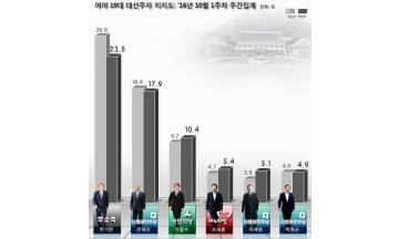 반기문, PK서 문재인에 밀려 2위.. TK 9.9%p 하락