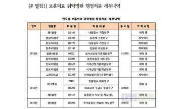 """김해영 """"행정처분 받은 보훈의료 위탁병원 8곳 여전히 계약유지"""""""