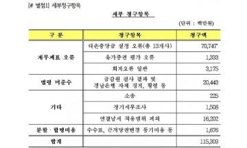 """김해영 """"BNK금융지주, 예금보험공사에 532억 손배소송"""""""