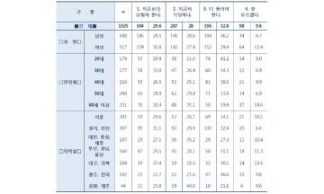 """국민 32.8% """"상속세율 더 올려야"""" vs 국민 29.6% """"지금보다 낮춰야"""""""