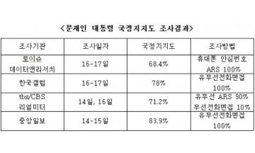 [데이터인데이터] 갤럽 78%-로이슈 68.4%, 문대통령 지지율 어디가 맞나?