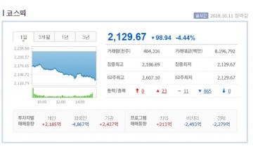 '미국발 쇼크' 코스피 4.44% 코스닥 5.37% 폭락