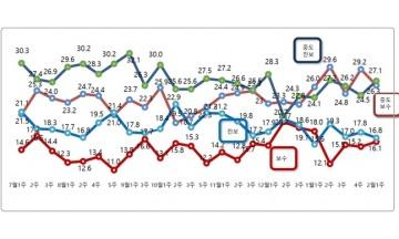 정치성향, 진보 16.8% vs 보수 16.1%