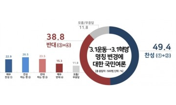 3·1운동→3·1혁명 변경, 찬성 49.4% vs 반대 38.8%