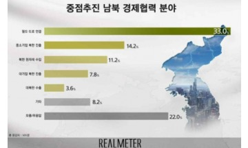 남북경협 중점분야 1위, 철도·도로 연결 33%