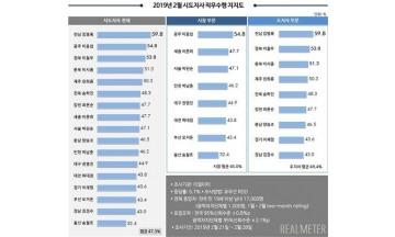 김영록 전남지사, 광역단체장 평가 8개월 연속 1위