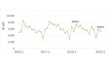 2월 전문건설업 수주 전년 동월 대비 103% 증가…경기실사지수 큰폭 상승