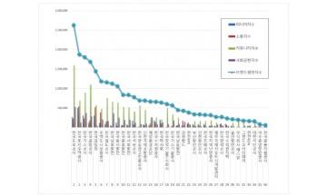 공기업 브랜드평판 5월 빅데이터 분석 1위는 한국도로공사