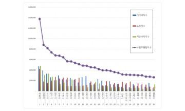 대한민국 도시 브랜드평판 5월 빅데이터 분석 1위는 서울시...2위 인천시, 3위 부산시 順