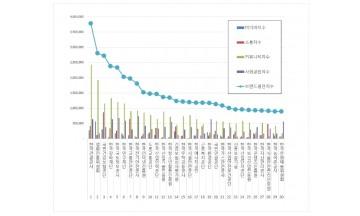 준정부기관 브랜드평판 5월 빅데이터 분석 1위는 한국관광공사