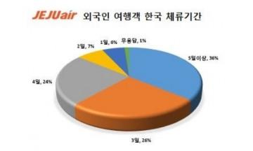 '한국 음식·쇼핑 엄지척'…외국인 여행객 91.2%