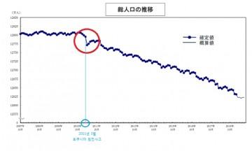 2011년 후쿠시마 원전사고 기점 일본 인구 급감…방사능탓?