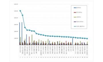 걸그룹 개인 브랜드평판 9월 빅데이터 분석 1위는 마마무 화사…·태연·아이린 順