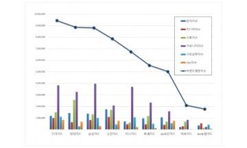 신용카드 브랜드평판 9월 빅데이터 분석 1위는 우리카드…·현대카드·삼성카드 順