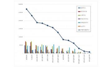 손해보험 브랜드평판 9월 빅데이터 분석 1위는 삼성화재…현대해상·DB손해보험 順
