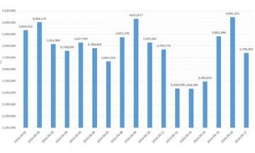 대한민국 정보 업로드, 월요일 가장 많고 토요일 최소…정보 건수 '트위터' 최다