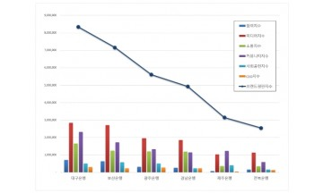 지방은행 브랜드평판 9월 빅데이터 분석 1위는 대구은행…부산은행·광주은행 順