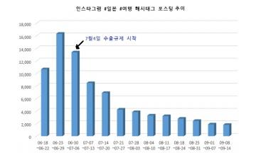 '인스타그래머 일본 먹방 여행 안간다'…연관 해시태그 10주동안 급감