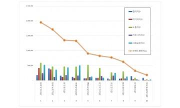 부동산신탁 브랜드평판 9월 빅데이터 분석 1위는 '한국자산신탁'