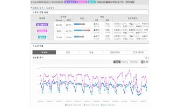 [빅데이터] 아파트 브랜드 '푸르지오' 검색 최다…강남 거주자들 '래미안' 관심
