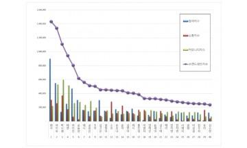 여자 광고모델 브랜드평판 9월 빅데이터 분석 1위는 화사…2위 아이유, 3위 박나래 順