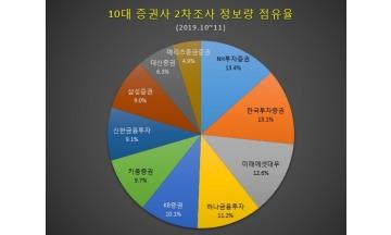 [빅데이터] NH투자증권 소비자 관심 최다…올 순익 톱 '한국투자증권' 정보량 급상승