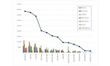 손해보험 브랜드평판 12월 빅데이터 분석 1위는 KB손해보험…삼성화재·현대해상 順