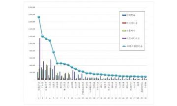 일반의약품 브랜드평판 12월 빅데이터 분석 1위는 아스피린... 2위 레모나,  3위 타이레놀 順