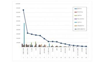가정용품 상장기업 브랜드평판 12월 빅데이터 분석 결과 '웅진코웨이' 톱