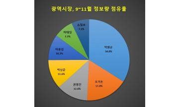 [빅데이터] 광역시장중 국민 관심 '박원순 시장' 최다…이춘희 시장 인구 대비 관심도 최고