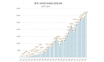 [통계로 시간여행①] 1970년 1인당 한해 소득 '29만원'…한국 '무(無)에서 부(富) 창출' 기적