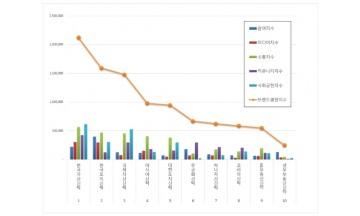 부동산신탁 브랜드평판 12월 빅데이터 분석 1위는 '한국자산신탁'