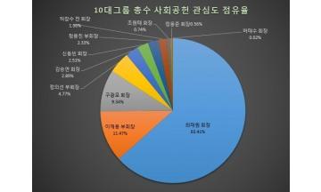 [노블레스 오블리주] 최태원 회장 사회공헌 마인드 각별…허태수·조원태 회장 '마이 웨이'
