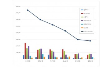 지방은행 브랜드평판 12월 빅데이터 분석 1위는 부산은행... 2위 광주은행, 3위 대구은행 順