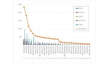 저축은행 브랜드평판 12월 빅데이터 분석 1위는 SBI저축은행... 2위 OK저축은행, 3위 웰컴저축은행 順