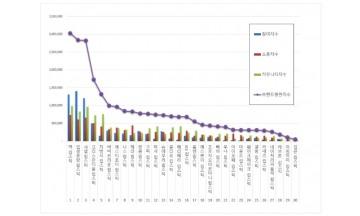 립스틱 브랜드평판 12월 빅데이터 분석 1위는 '맥 립스틱'