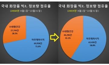 [빅데이터] LG생활건강 뜨고 아모레퍼시픽 지나…LG생건 소비자관심도·매출 약진