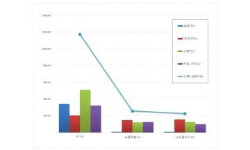 5G 서비스 브랜드평판 12월 빅데이터 분석 결과 1위는 'KT'