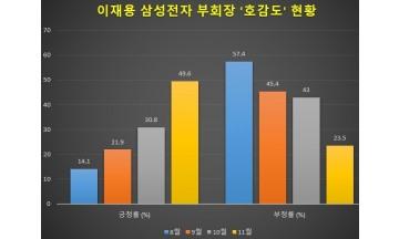 [빅데이터] 이재용 부회장, 국민 '호감도' 급반전…11월 긍정률, 부정률 첫 추월